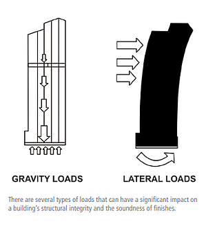 Gravity_Lateral_Loads