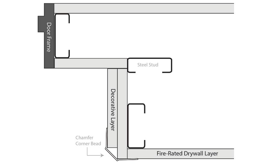Drywall History, Design, Fire Safety (10) -1