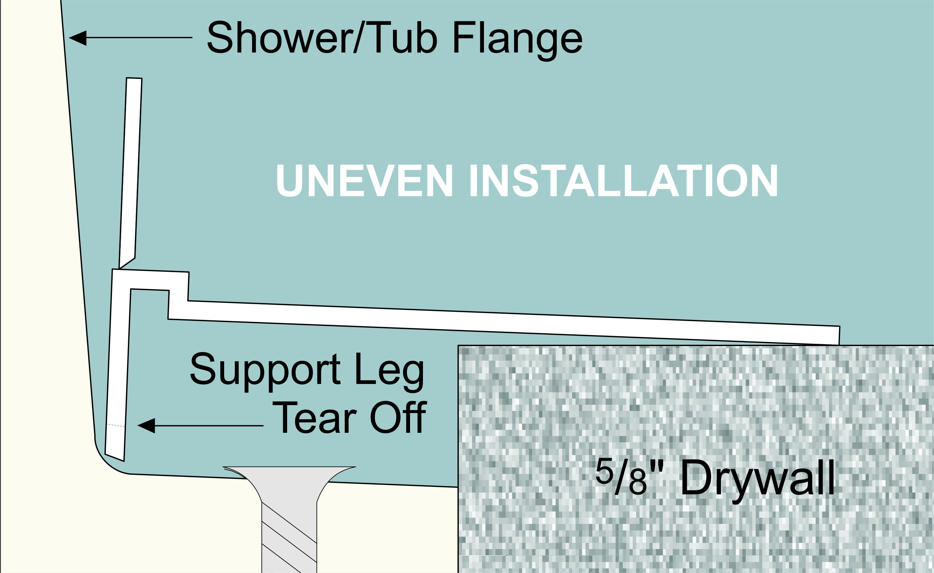 Snip a short piece of Shower Bead and lay it on the wall. If the Shower bead does not lay flat, then tear off the support leg as shown.