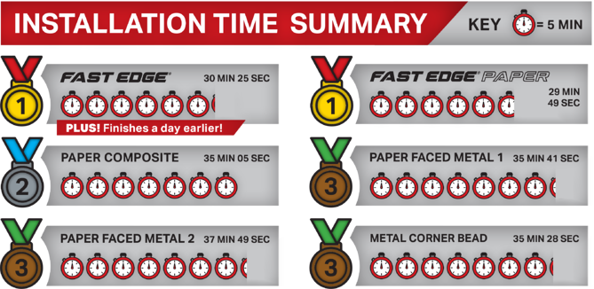 Fast Edge® Time and Material Study - Installation Time Summary