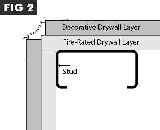 There are many ways to add interior drywall upgrades without the significant increased cost of materials and labor for two layers of drywall.