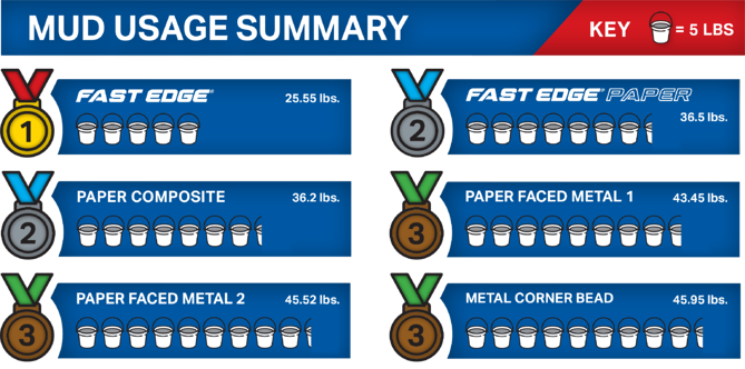 Fast Edge® Time and Material Study - Mud Usage Summary