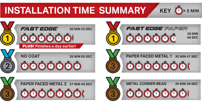 Fast Edge Time and Material Study - Install Time