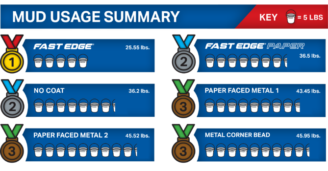 Fast Edge Time and Material Study - Mud Usage
