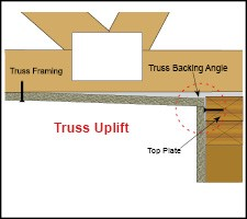 Truss Backing Angle eliminates inside ceiling corner cracking due to truss uplift at interior partition walls.